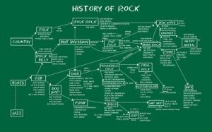 La intrincada historia del Rock; sus raíces y ramificaciones